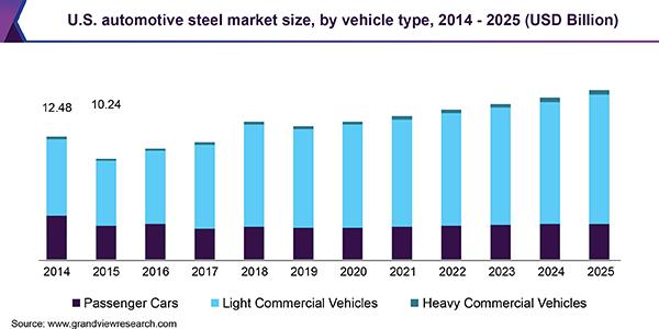 us automotive steel market