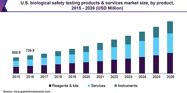 us biological safety testing products services market