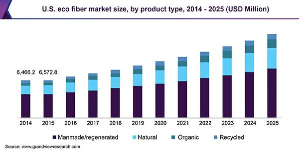 us eco fiber market