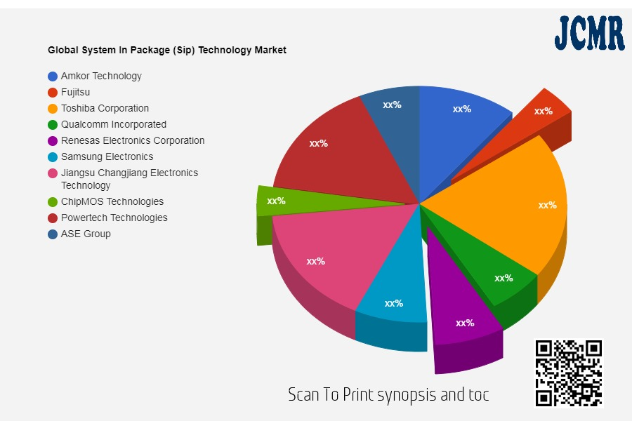 system in package sip technology market to eyewitness massive growth by 2028 amkor technology fujitsu toshiba corporation